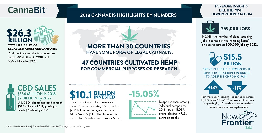 2018 Cannabis Highlights By Numbers