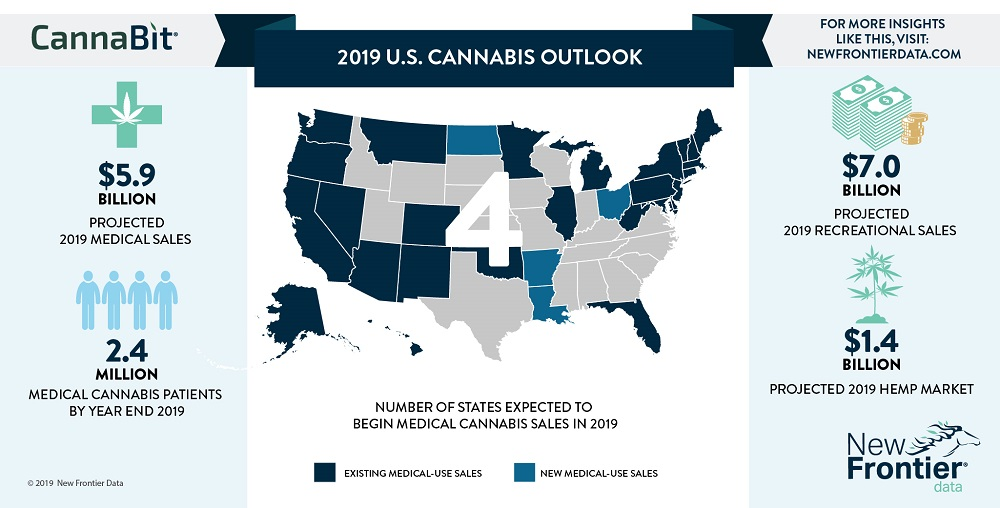 2018 US Cannabis And Alcohol Sales